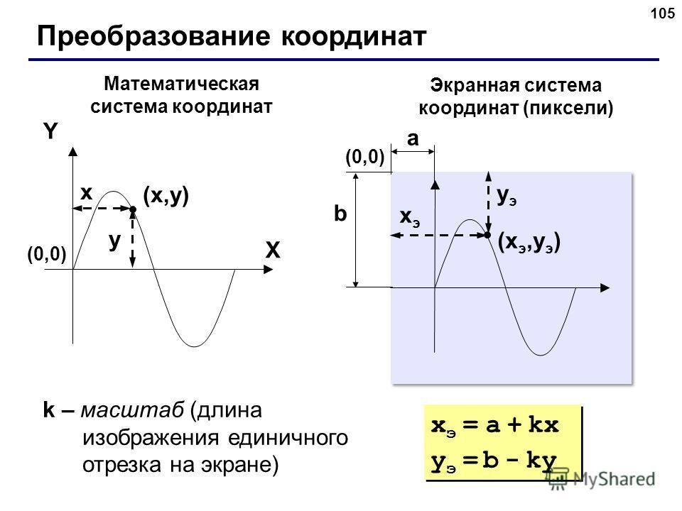 105 Преобразование координат (x,y)(x,y) X Y x y Математическая система координат Экранная система координат (пиксели) (xэ,yэ)(xэ,yэ) xэxэ yэyэ (0,0)(0,0) (0,0)(0,0) a b k – масштаб (длина изображения единичного отрезка на экране) x э = a + kx y э = b