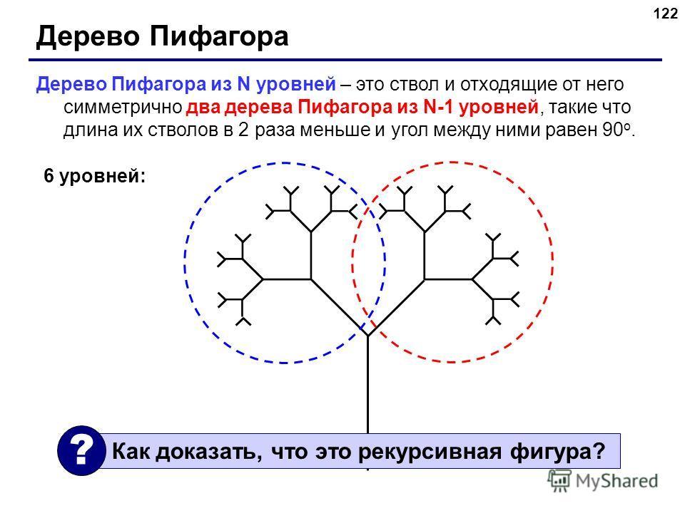 122 Дерево Пифагора Дерево Пифагора из N уровней – это ствол и отходящие от него симметрично два дерева Пифагора из N-1 уровней, такие что длина их стволов в 2 раза меньше и угол между ними равен 90 o. 6 уровней: Как доказать, что это рекурсивная фиг