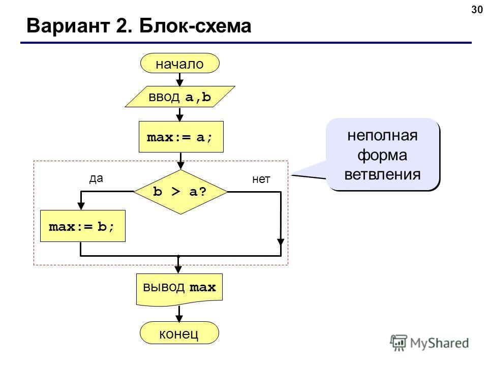 30 Вариант 2. Блок-схема неполная форма ветвления начало max:= a; ввод a,b вывод max max:= b; конец да нет b > a?