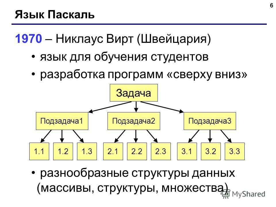 6 Язык Паскаль 1970 – Никлаус Вирт (Швейцария) язык для обучения студентов разработка программ «сверху вниз» разнообразные структуры данных (массивы, структуры, множества) Подзадача1Подзадача2Подзадача3 1.11.21.32.12.22.33.13.23.3 Задача