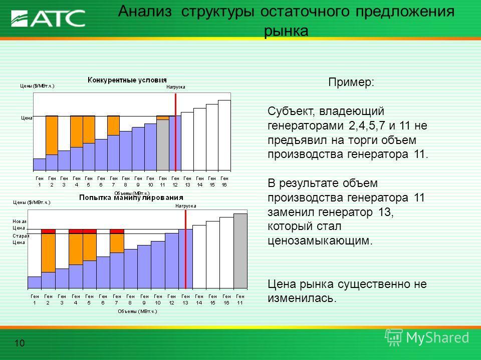 10 Анализ структуры остаточного предложения рынка Пример: Субъект, владеющий генераторами 2,4,5,7 и 11 не предъявил на торги объем производства генератора 11. В результате объем производства генератора 11 заменил генератор 13, который стал ценозамыка
