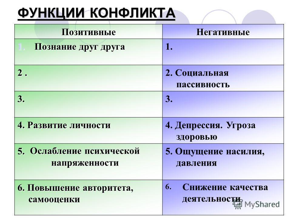 ФУНКЦИИ КОНФЛИКТА ПозитивныеНегативные 1.Познание друг друга 1. 2. 2. Социальная пассивность 3.3. 4. Развитие личности 4. Депрессия. Угроза здоровью 5.5. Ощущение насилия, давления 6. Повышение авторитета, самооценки 6. Ослабление психической напряже