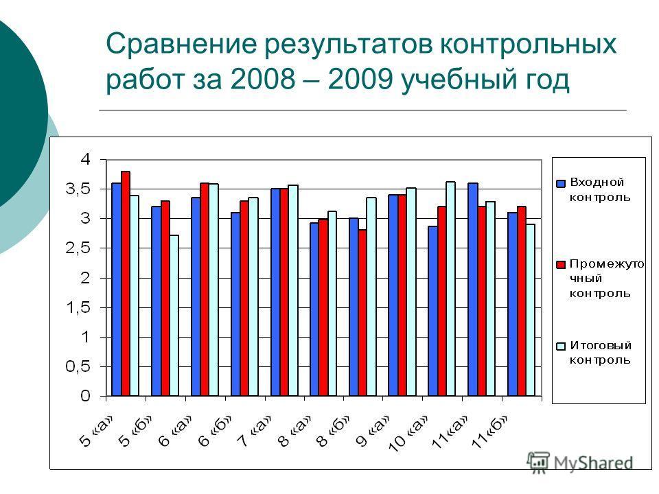 Сравнение результатов контрольных работ за 2008 – 2009 учебный год