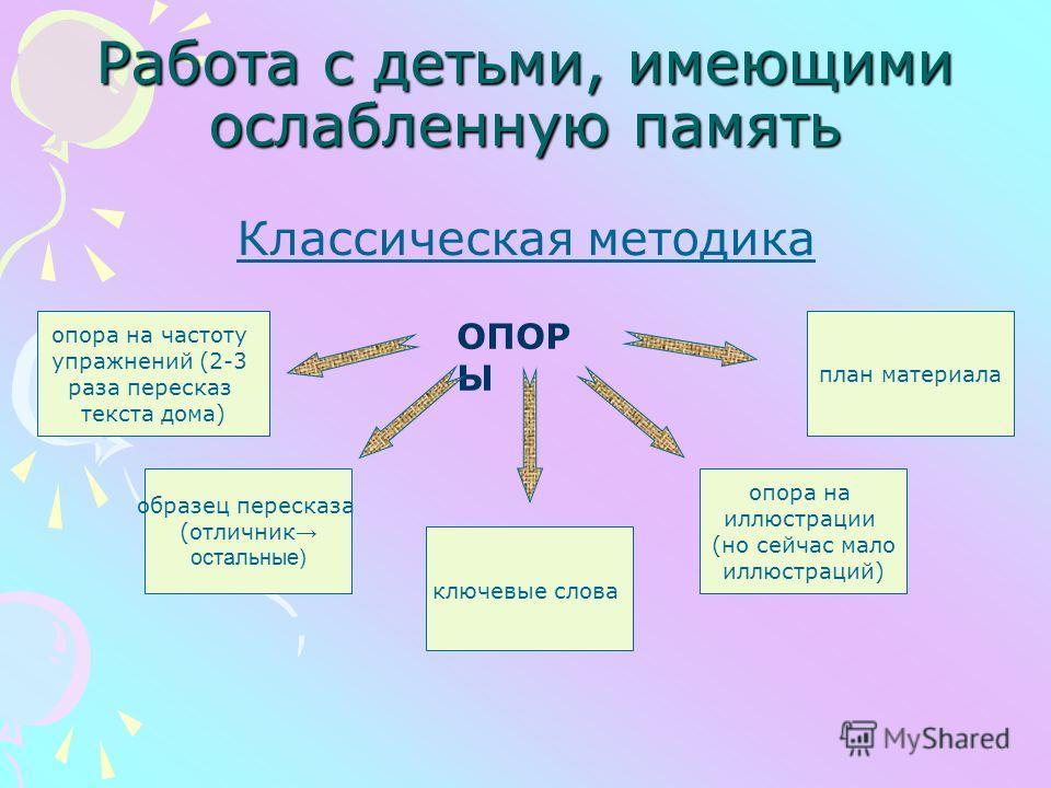 Работа с детьми, имеющими ослабленную память Классическая методика ОПОР Ы опора на частоту упражнений (2-3 раза пересказ текста дома) план материала образец пересказа (отличник остальные) опора на иллюстрации (но сейчас мало иллюстраций) ключевые сло