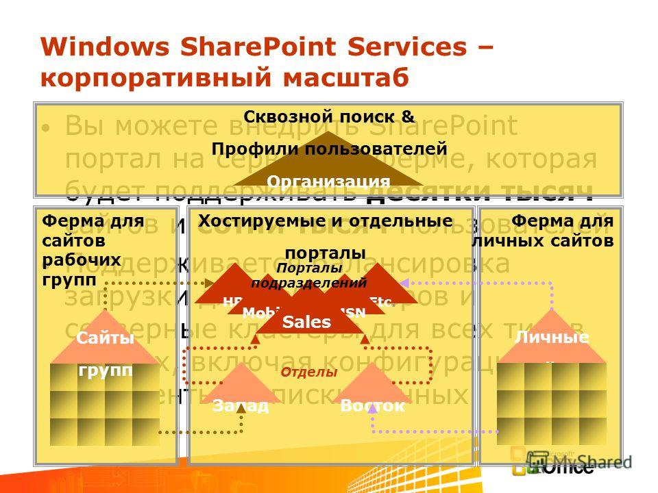Windows SharePoint Services – корпоративный масштаб Вы можете внедрить SharePoint портал на серверное ферме, которая будет поддерживать десятки тысяч сайтов и сотни тысяч пользователей Поддерживается балансировка загрузки для веб серверов и серверные