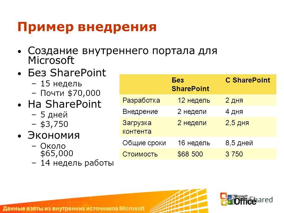 Пример внедрения Создание внутреннего портала для Microsoft Без SharePoint –15 недель –Почти $70,000 На SharePoint –5 дней –$3,750 Экономия –Около $65,000 –14 недель работы Без SharePoint C SharePoint Разработка12 недель2 дня Внедрение2 недели4 дня З