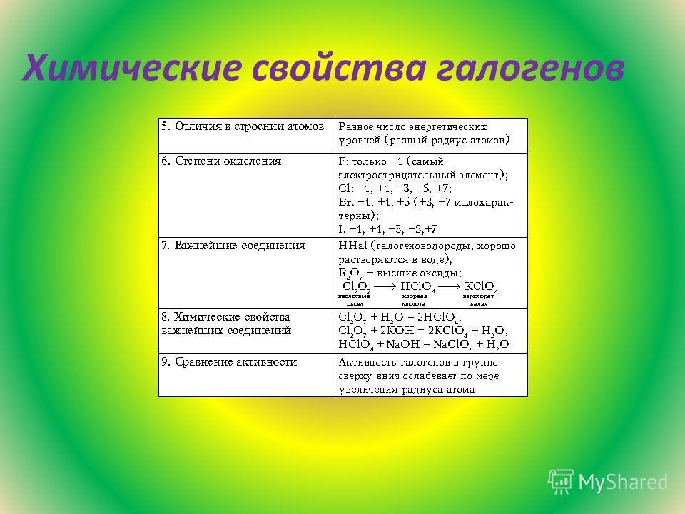 Химические свойства галогенов