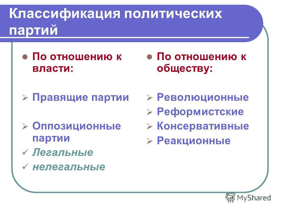 Классификация политических партий По отношению к власти: Правящие партии Оппозиционные партии Легальные нелегальные По отношению к обществу: Революционные Реформистские Консервативные Реакционные