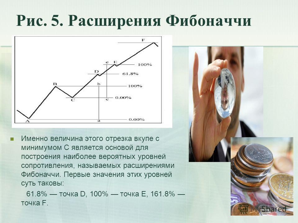 Рис. 5. Расширения Фибоначчи Именно величина этого отрезка вкупе с минимумом C является основой для построения наиболее вероятных уровней сопротивления, называемых расширениями Фибоначчи. Первые значения этих уровней суть таковы: 61.8% точка D, 100%