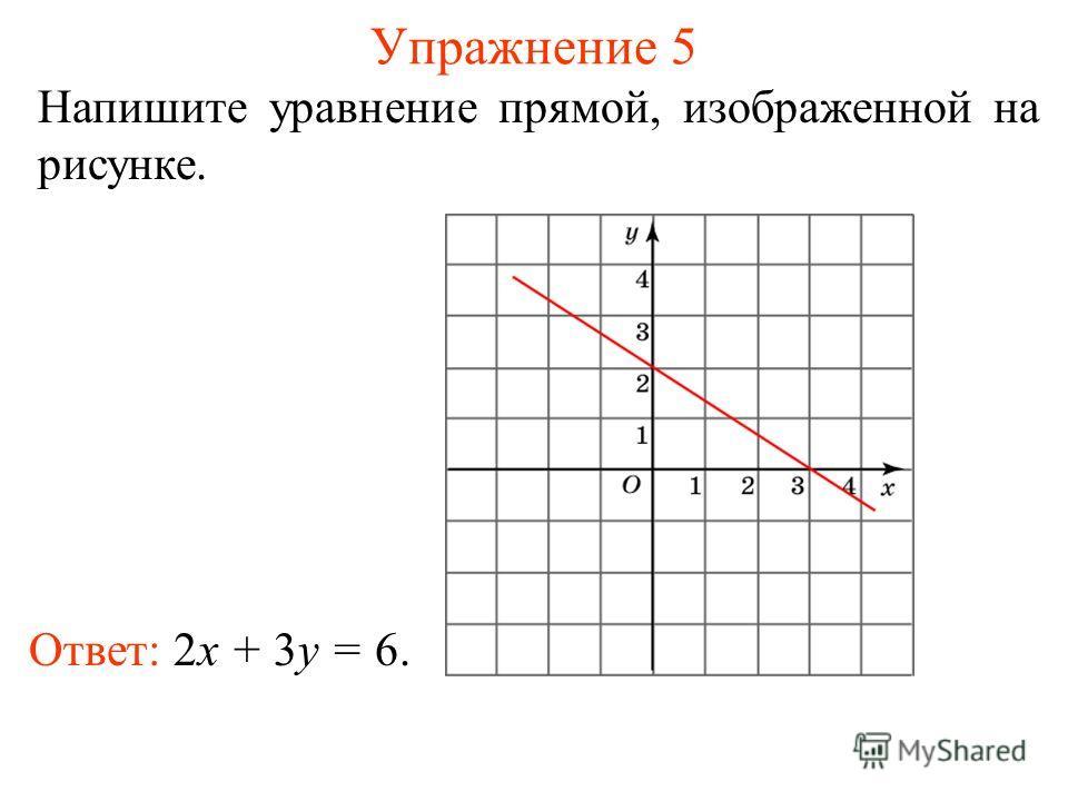 Упражнение 5 Напишите уравнение прямой, изображенной на рисунке. Ответ: 2x + 3y = 6.