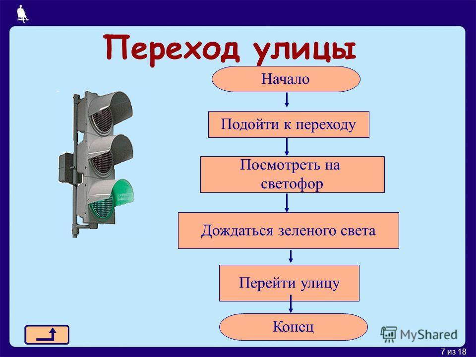 7 из 18 Переход улицы Начало Подойти к переходу Дождаться зеленого света Перейти улицу Конец Посмотреть на светофор
