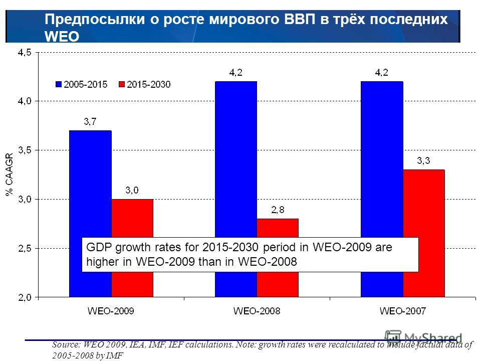 Предпосылки о росте мирового ВВП в трёх последних WEO Source: WEO 2009, IEA, IMF, IEF calculations. Note: growth rates were recalculated to include factual data of 2005-2008 by IMF GDP growth rates for 2015-2030 period in WEO-2009 are higher in WEO-2