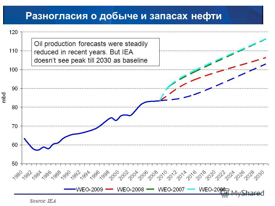 Разногласия о добыче и запасах нефти Source: IEA Oil production forecasts were steadily reduced in recent years. But IEA doesnt see peak till 2030 as baseline