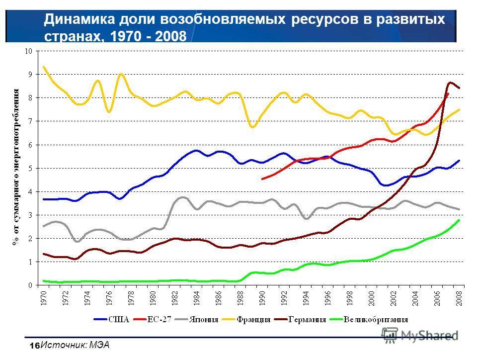 16 Динамика доли возобновляемых ресурсов в развитых странах, 1970 - 2008 Источник: МЭА