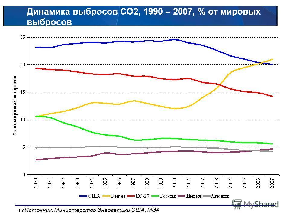 17 Динамика выбросов CO2, 1990 – 2007, % от мировых выбросов Источник: Министерство Энергетики США, МЭА
