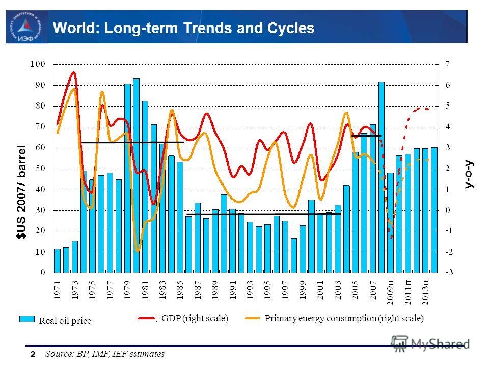 2 World: Long-term Trends and Cycles Source: BP, IMF, IEF estimates Real oil price GDP (right scale)Primary energy consumption (right scale) $US 2007/ barrel y-o-y
