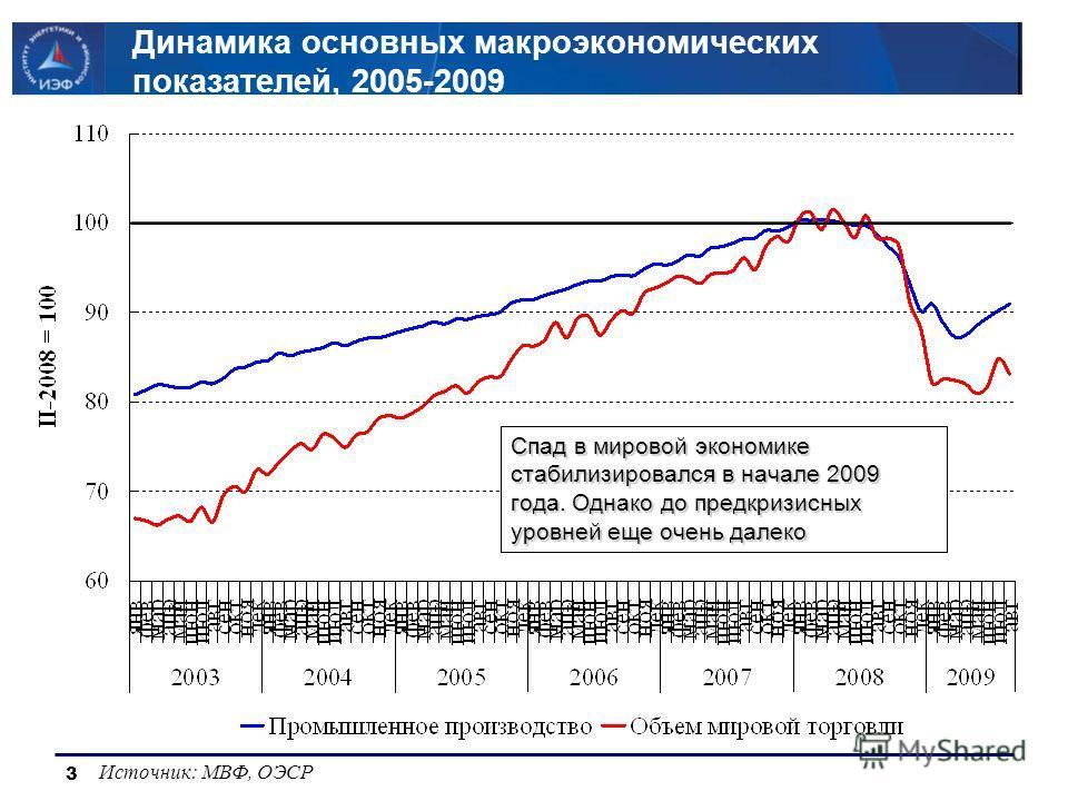 3 Динамика основных макроэкономических показателей, 2005-2009 Источник: МВФ, ОЭСР Спад в мировой экономике стабилизировался в начале 2009 года. Однако до предкризисных уровней еще очень далеко