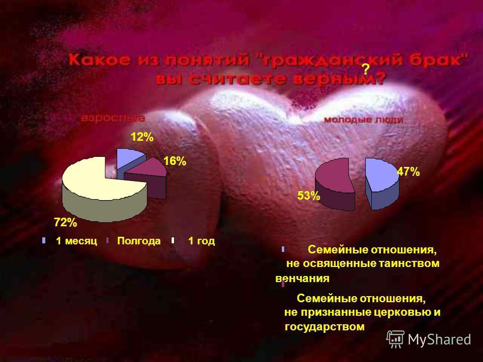 12% 16% 72% 1 месяц Полгода 1 год ? 47% 53% Семейные отношения, не освященные таинством венчания Семейные отношения, не признанные церковью и государством