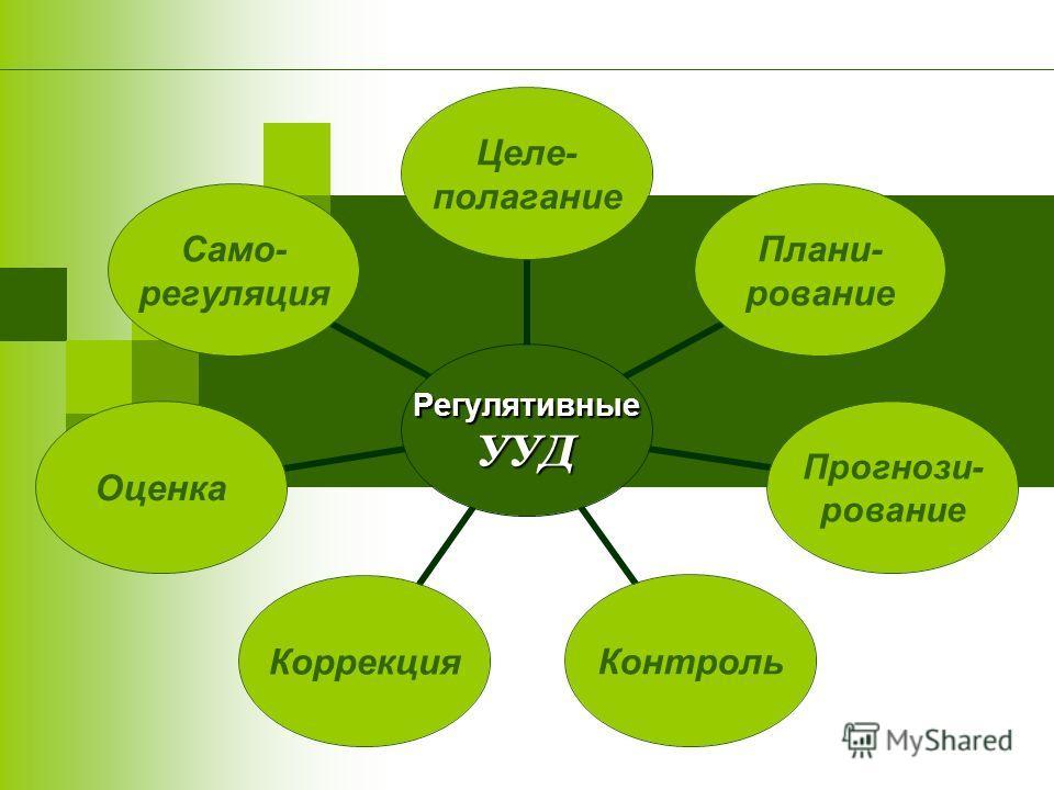 РегулятивныеУУД Целе- полагание Плани- рование Прогнози- рование КонтрольКоррекцияОценка Само- регуляция
