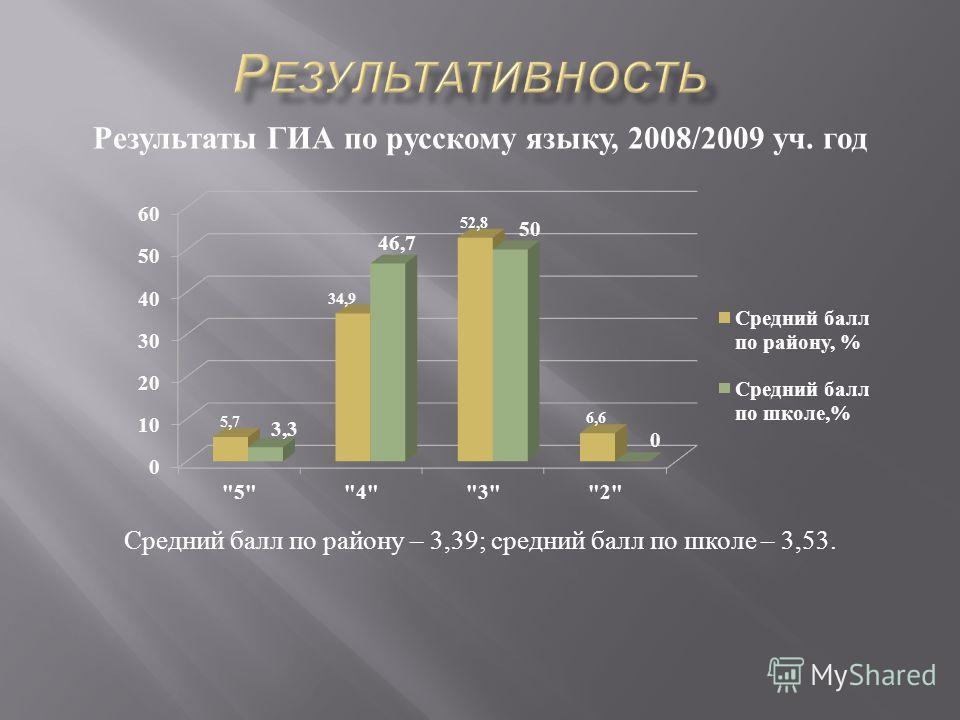 Результаты ГИА по русскому языку, 2008/2009 уч. год Средний балл по району – 3,39; средний балл по школе – 3,53.