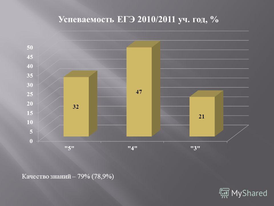 Качество знаний – 79% (78,9%)