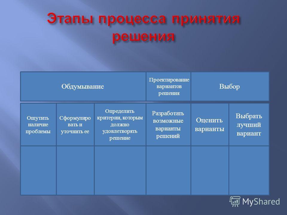 Видение Миссия Стратегические цели Задачи Конкретные задания Принятие решений можно назвать  центром , вокруг которого вращается жизнь. Менеджмент – это наука о принятии управленческих решений