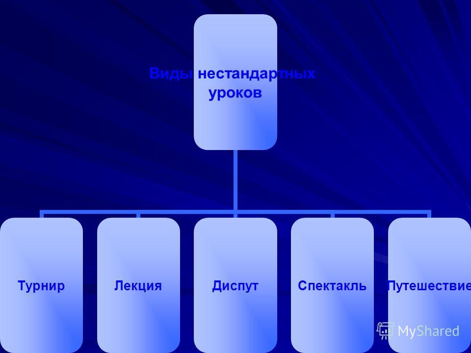 Виды нестандартных уроков ТурнирЛекцияДиспутСпектакльПутешествие