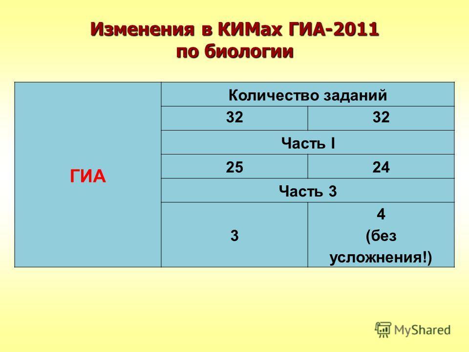 Изменения в КИМах ГИА-2011 по биологии ГИА Количество заданий 32 Часть I 2524 Часть 3 3 4 (без усложнения!)