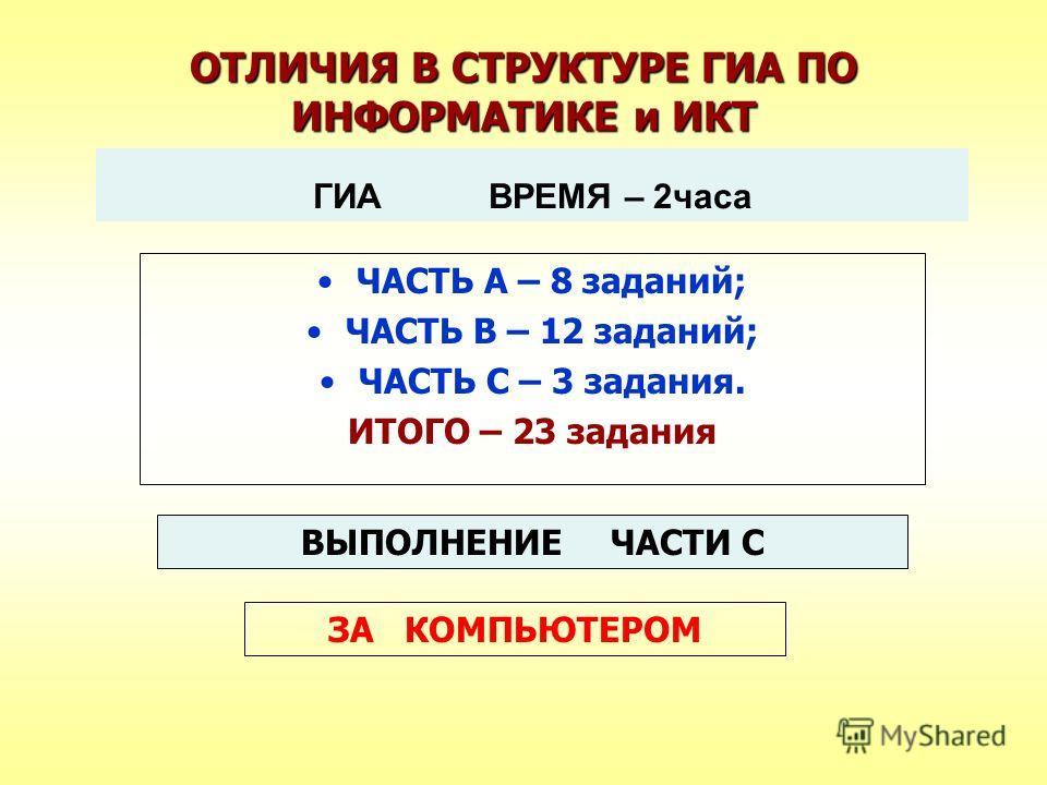 ОТЛИЧИЯ В СТРУКТУРЕ ГИА ПО ИНФОРМАТИКЕ и ИКТ ГИА ВРЕМЯ – 2часа ЧАСТЬ А – 8 заданий; ЧАСТЬ В – 12 заданий; ЧАСТЬ С – 3 задания. ИТОГО – 23 задания ВЫПОЛНЕНИЕ ЧАСТИ С ЗА КОМПЬЮТЕРОМ