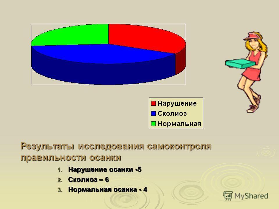 Результаты исследования самоконтроля правильности осанки 1. Нарушение осанки -5 2. Сколиоз – 6 3. Нормальная осанка - 4