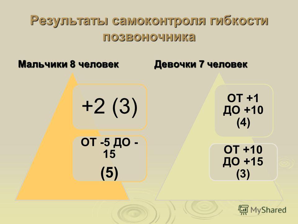Результаты самоконтроля гибкости позвоночника Мальчики 8 человек +2 (3) ОТ -5 ДО - 15 (5) Девочки 7 человек ОТ +1 ДО +10 (4) ОТ +10 ДО +15 (3)
