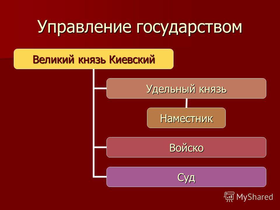 Управление государством Великий князь Киевский Удельный князь Наместник Войско Суд