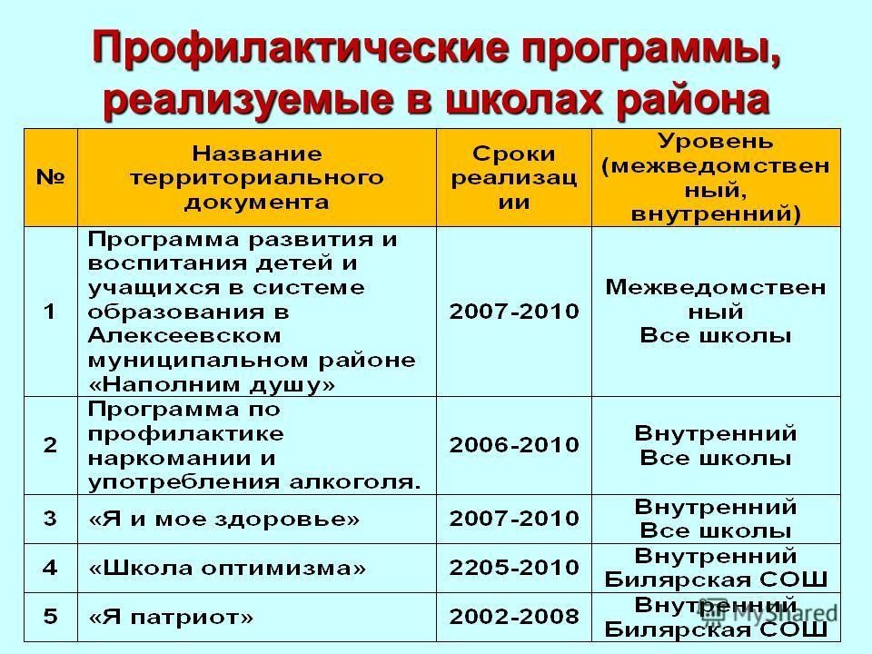 Профилактические программы, реализуемые в школах района