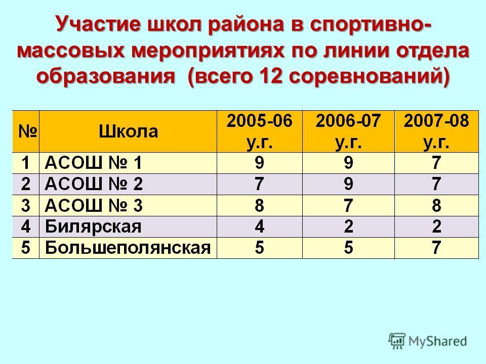 Участие школ района в спортивно- массовых мероприятиях по линии отдела образования (всего 12 соревнований)