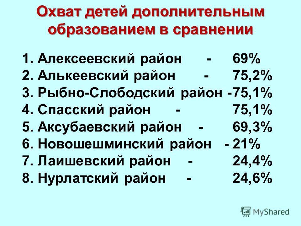 Охват детей дополнительным образованием в сравнении 1. Алексеевский район - 69% 2. Алькеевский район -75,2% 3. Рыбно-Слободский район -75,1% 4. Спасский район - 75,1% 5. Аксубаевский район -69,3% 6. Новошешминский район -21% 7. Лаишевский район - 24,
