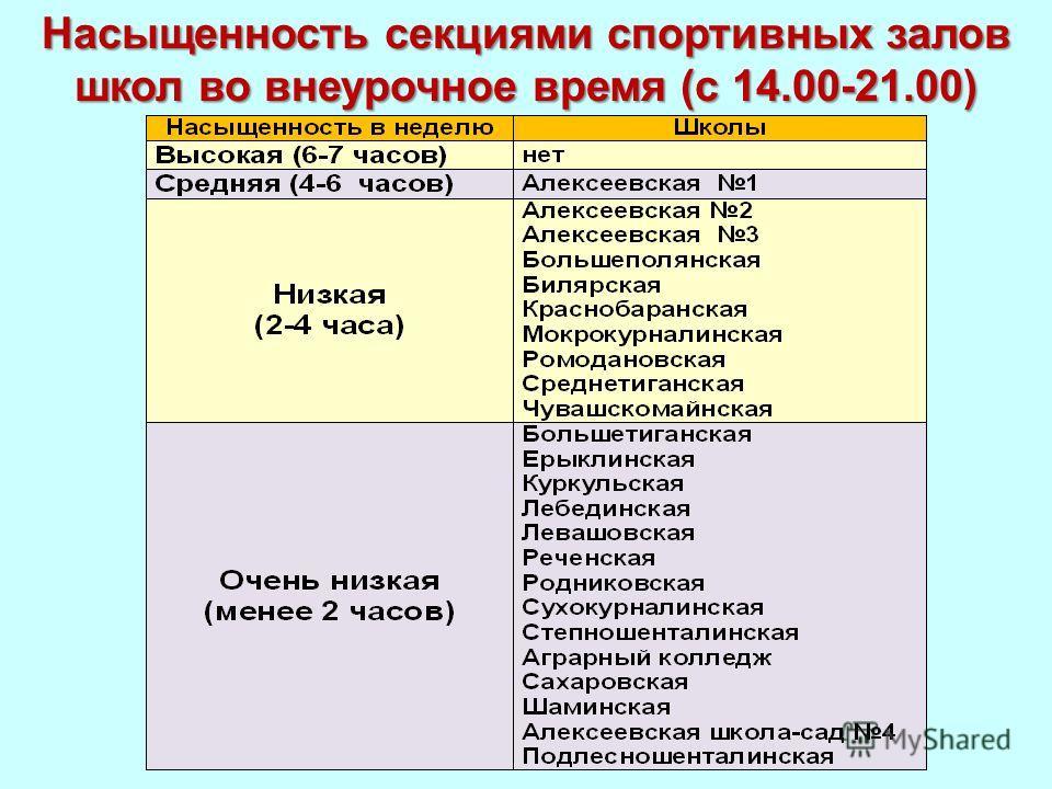 Насыщенность секциями спортивных залов школ во внеурочное время (с 14.00-21.00)