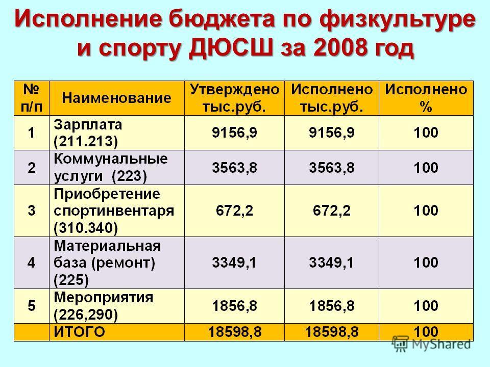 Исполнение бюджета по физкультуре и спорту ДЮСШ за 2008 год
