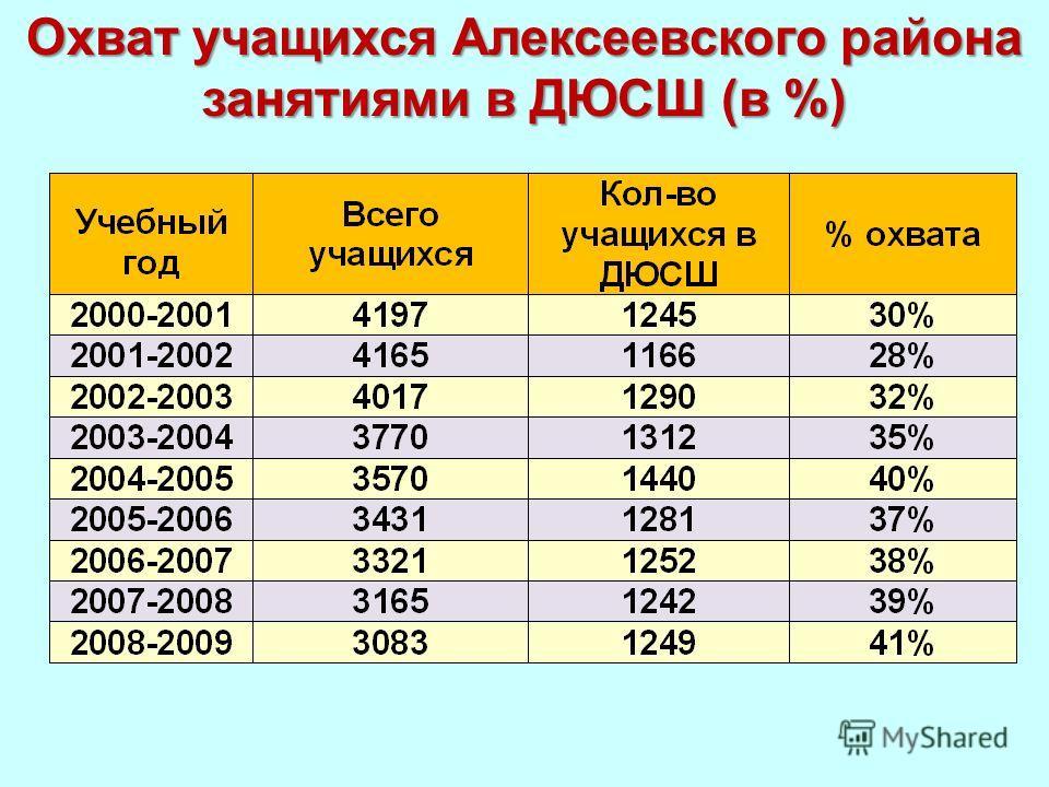 Охват учащихся Алексеевского района занятиями в ДЮСШ (в %)