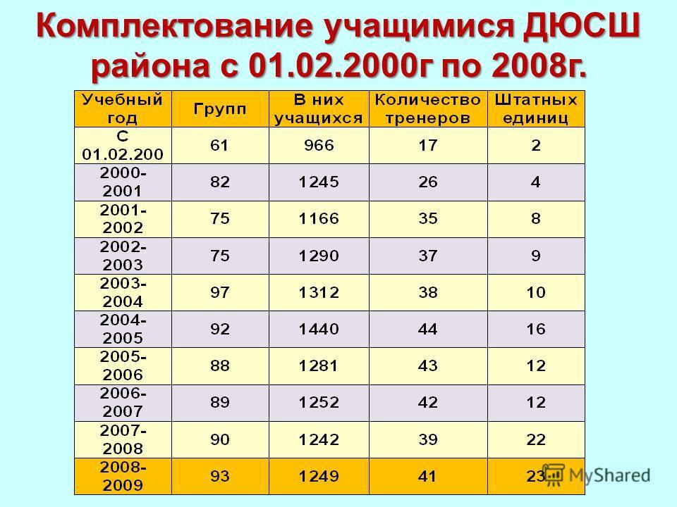 Комплектование учащимися ДЮСШ района с 01.02.2000г по 2008г.
