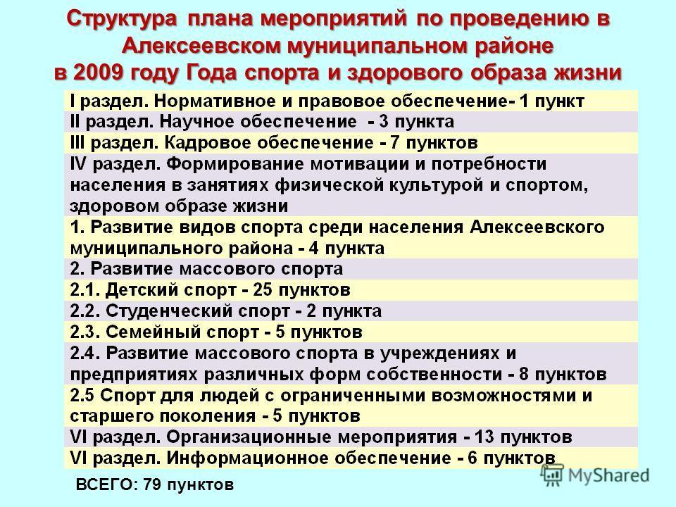 Структура плана мероприятий по проведению в Алексеевском муниципальном районе в 2009 году Года спорта и здорового образа жизни ВСЕГО: 79 пунктов