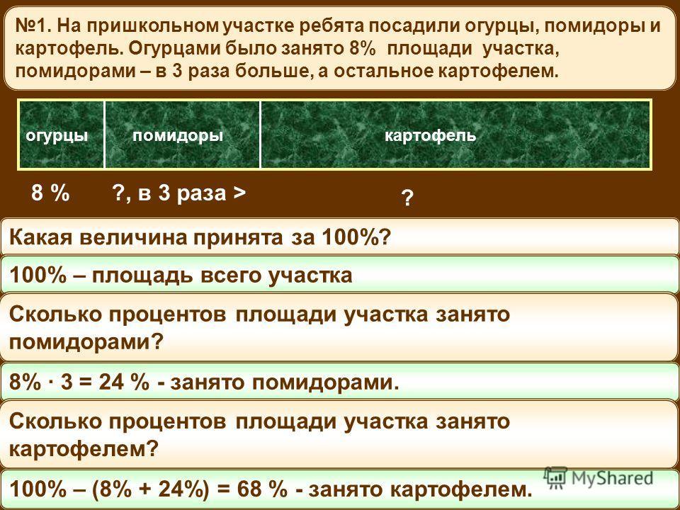 1. На пришкольном участке ребята посадили огурцы, помидоры и картофель. Огурцами было занято 8% площади участка, помидорами – в 3 раза больше, а остальное картофелем. огурцыпомидоры 8 %?, в 3 раза > картофель ? Какая величина принята за 100%? 100% –
