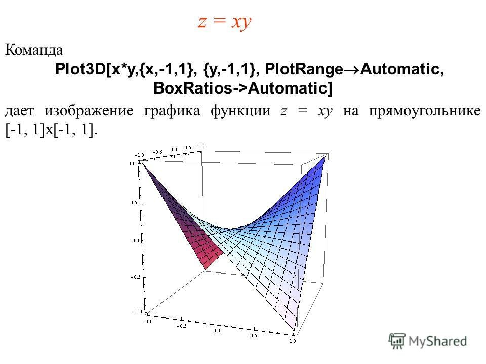 z = xy Команда Plot3D[x*y,{x,-1,1}, {y,-1,1}, PlotRange®Automatic, BoxRatios->Automatic] дает изображение графика функции z = xy на прямоугольнике [-1, 1]x[-1, 1].