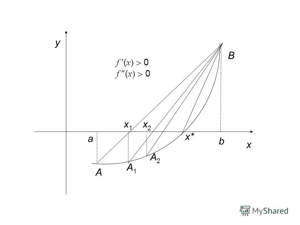 a b B A f ( x) 0 x1x1 x2x2 x* A1A1 A2A2 x y