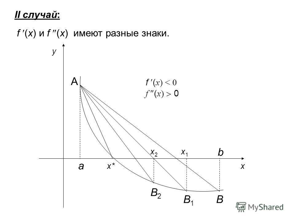 II случай: f (x) и f (x) имеют разные знаки. a b x* x2x2 x1x1 x y B2B2 B1B1 B f ( x) < 0 f ( x) 0 A