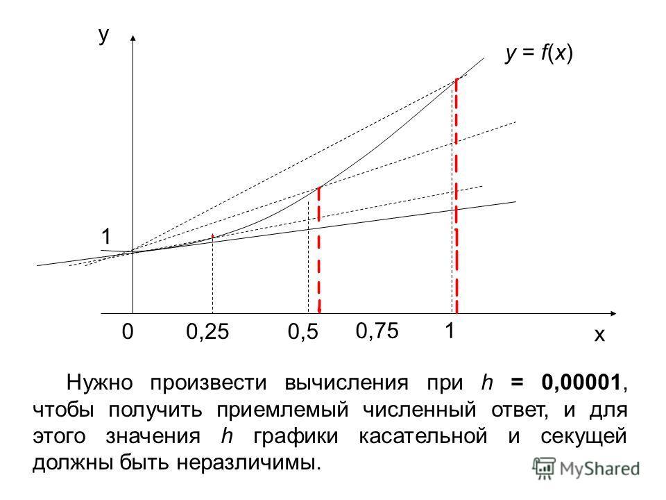y x 00,250,5 0,75 1 y = f(x) 1 Нужно произвести вычисления при h = 0,00001, чтобы получить приемлемый численный ответ, и для этого значения h графики касательной и секущей должны быть неразличимы.