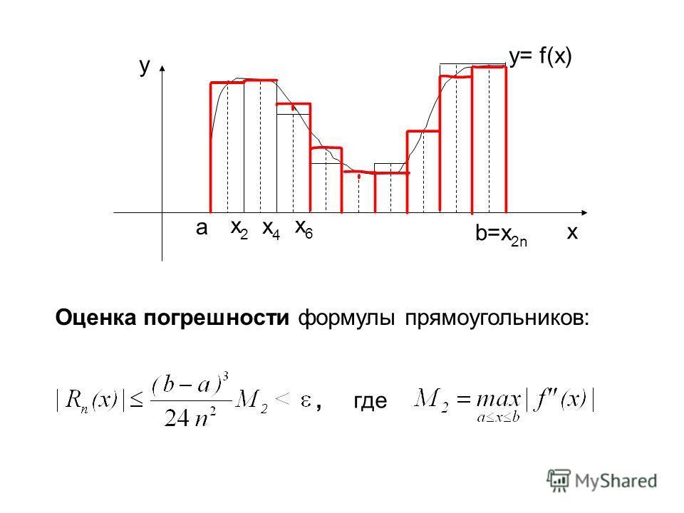 a x2x2 x4x4 x6x6 b=x 2n x y y= f(x) Оценка погрешности формулы прямоугольников:, где