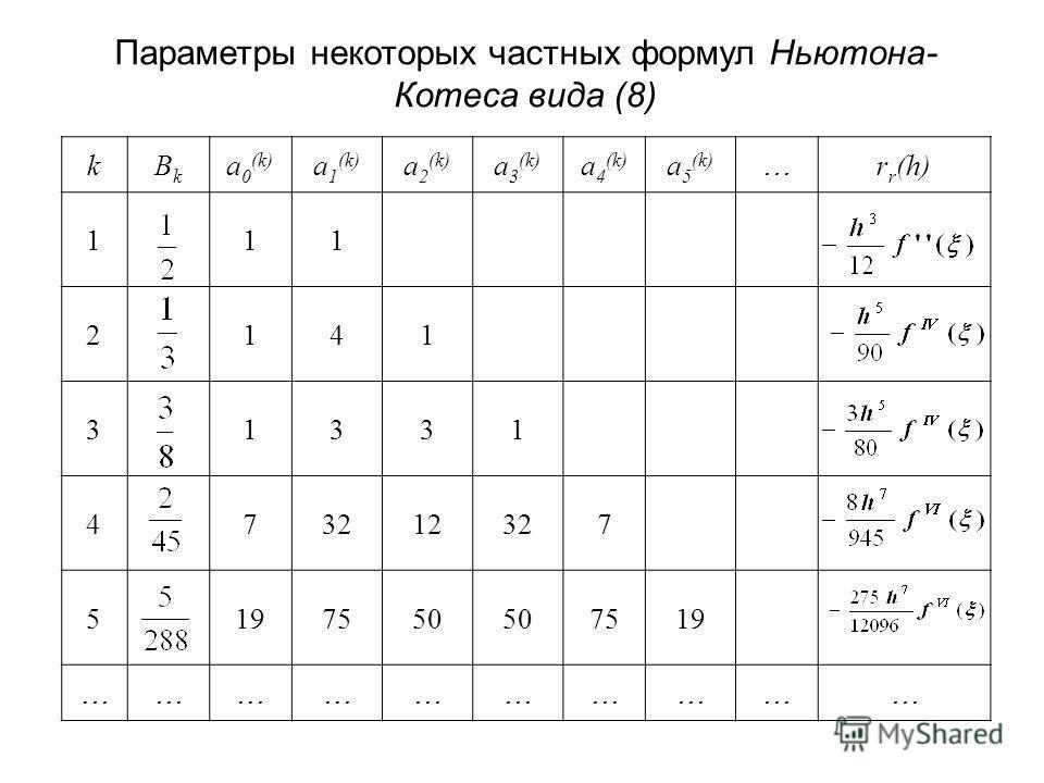Параметры некоторых частных формул Ньютона- Котеса вида (8) kBkBk a 0 (k) a 1 (k) a 2 (k) a 3 (k) a 4 (k) a 5 (k) … r r (h) 111 2141 31331 473212327 5197550 7519 …………………………