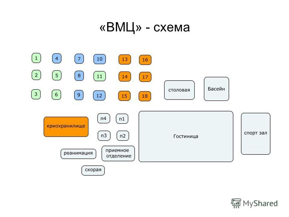 «ВМЦ» - схема