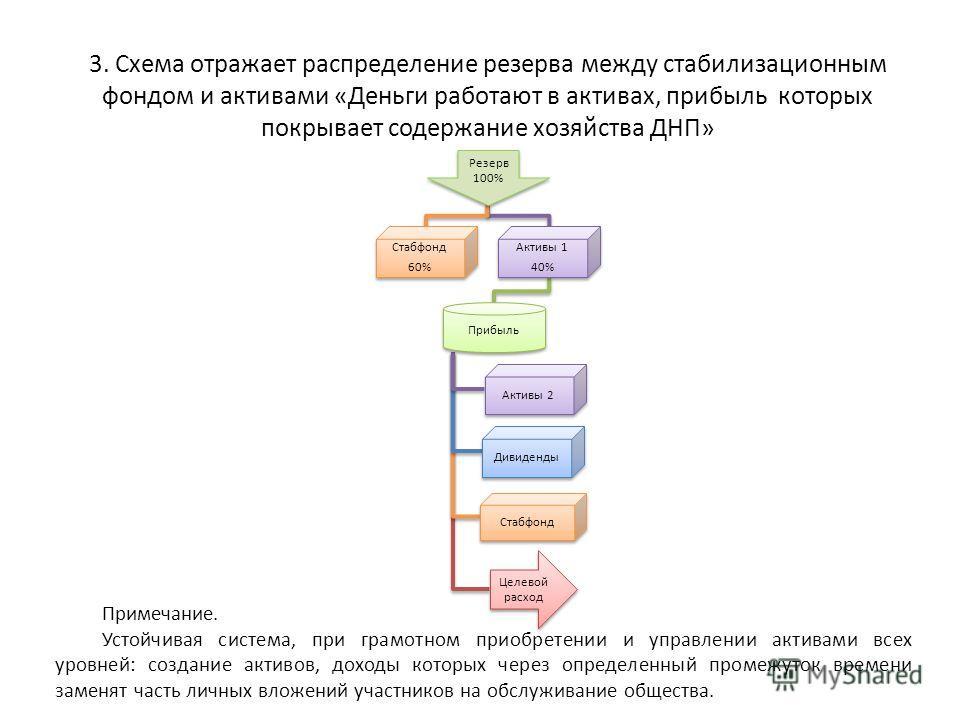 3. Схема отражает распределение резерва между стабилизационным фондом и активами «Деньги работают в активах, прибыль которых покрывает содержание хозяйства ДНП» Примечание. Устойчивая система, при грамотном приобретении и управлении активами всех уро