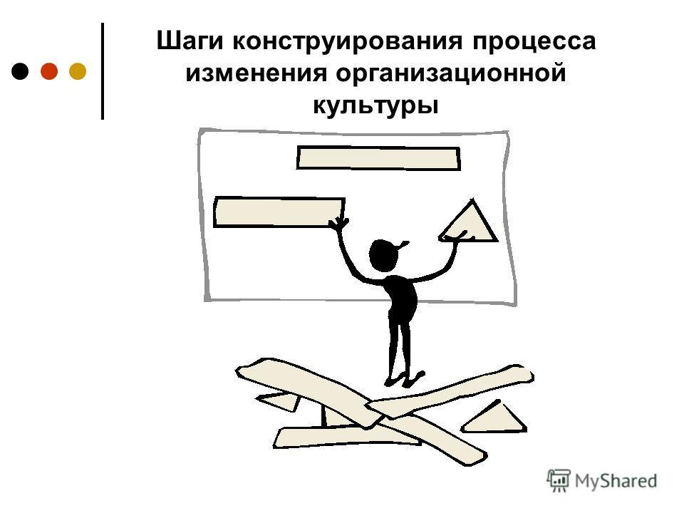 Шаги конструирования процесса изменения организационной культуры